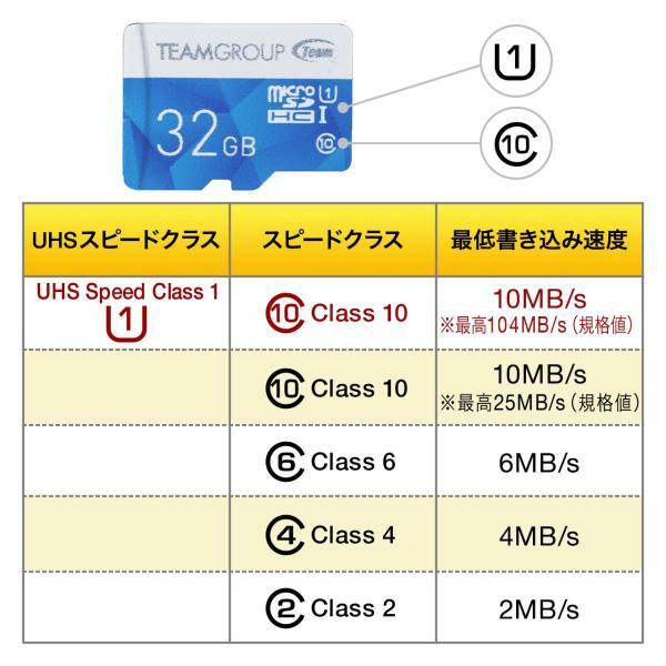 microSDカード マイクロSD 32GB Class10 UHS-I(即納) sanwadirect 02