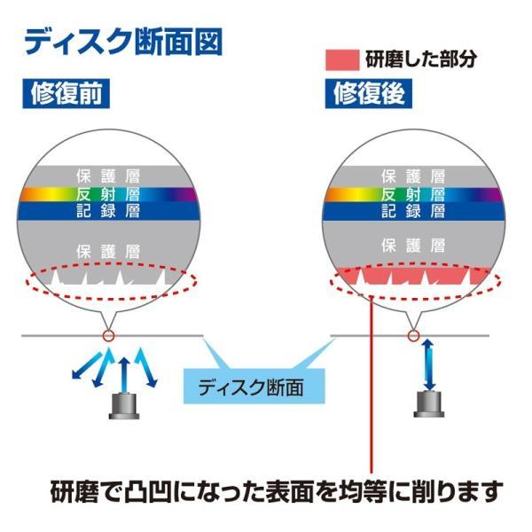DVDクリーナー ディスク自動修復機 CD DVD用 研磨タイプ(即納)|sanwadirect|03