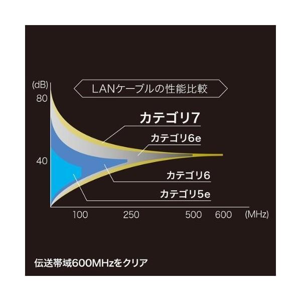 サンワサプライ CAT7細径メッシュLANケーブル (0.5m) 10Gbps/600MHz RJ45 ツメ折れ防止 ブラック&レッド KB-T7ME-005BKR|shimoyana|03