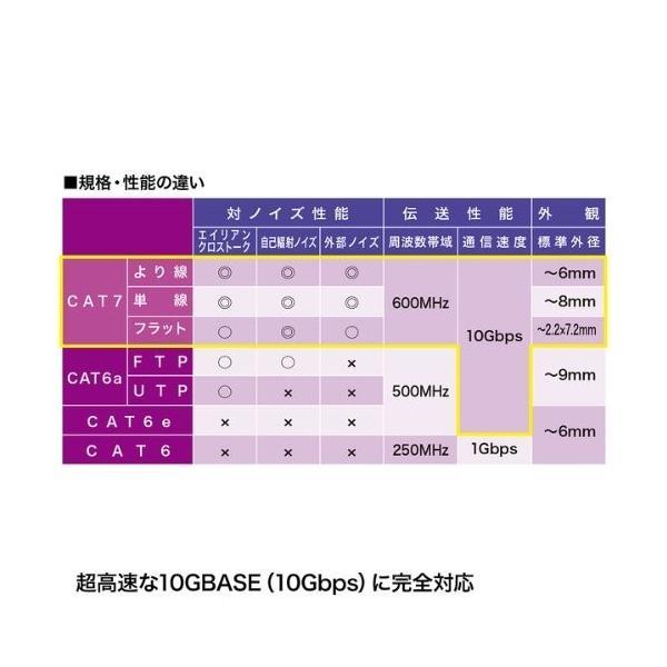サンワサプライ CAT7細径メッシュLANケーブル (0.5m) 10Gbps/600MHz RJ45 ツメ折れ防止 ブラック&レッド KB-T7ME-005BKR|shimoyana|05