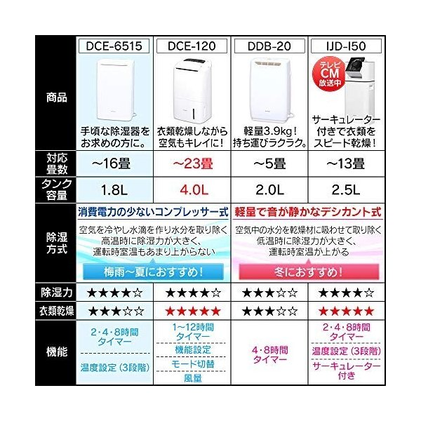 アイリスオーヤマ 衣類乾燥除湿機 強力除湿 タイマー付 静音設計 除湿量2.0L デシカント方式 ピンク IJD-H20-P|shimoyana|07