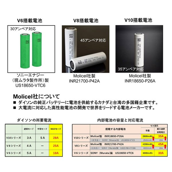 ダイソン 【V6シリーズ】 互換バッテリー V6-3000SP ソニー製セル dyson V6シリーズ Enelife Batteries v6 互換 バッテリー PSE DC58 DC59 DC61 DC62 DC72 DC74|shins|07