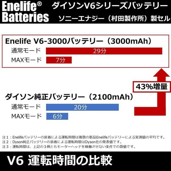 ダイソン 【V6シリーズ】 互換バッテリー V6-3000SP ソニー製セル dyson V6シリーズ Enelife Batteries v6 互換 バッテリー PSE DC58 DC59 DC61 DC62 DC72 DC74|shins|10