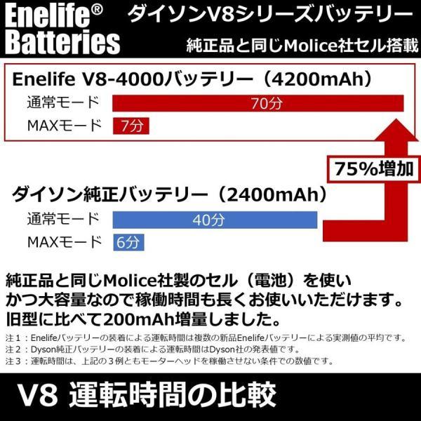 ダイソン 【V8シリーズ】 互換バッテリー V8-4200SP 純正と同じ Molicel社 セル dyson V8シリーズ Enelife Batteries v8 互換 バッテリー PSE SV10 HH10 shins 10