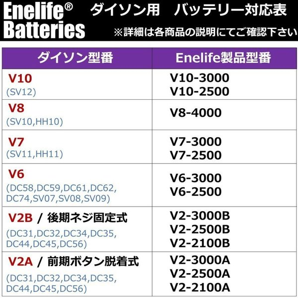 ダイソン 【V10シリーズ】 互換バッテリー V10-2600SP 純正と同じ Molicel社 セル dyson V10シリーズ Enelife Batteries v10 SV12 互換 バッテリー PSE|shins|12