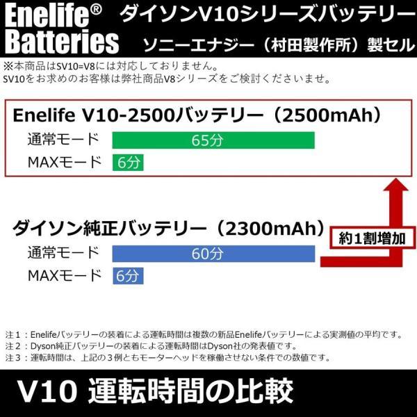 ダイソン 【V10シリーズ】 互換バッテリー V10-2600SP 純正と同じ Molicel社 セル dyson V10シリーズ Enelife Batteries v10 SV12 互換 バッテリー PSE|shins|10