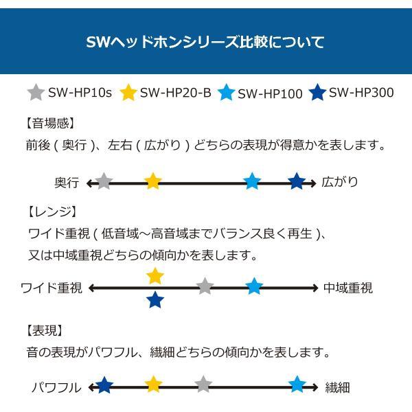【レンタル品】ヘッドホン聴き比べセット/サウンドウォーリアーSOUND WARRIOR(さうんどうぉーりあ)|shiroshita|05