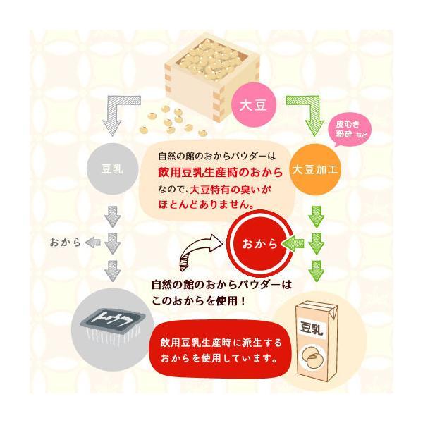 おからパウダー (ドライおから) 500g 送料無料 乾燥おから 食物繊維 ダイエット 便秘解消 美肌 大豆 粉末 低カロリー 糖質制限 おからクッキー 豆乳|shizennoyakata|06