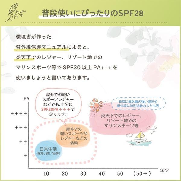 日焼け止めクリーム ノンケミカル 顔 全身 用 紫外線吸収剤不使用 オーガニック原料 母の日 ギフト プレゼント shizenshop 08