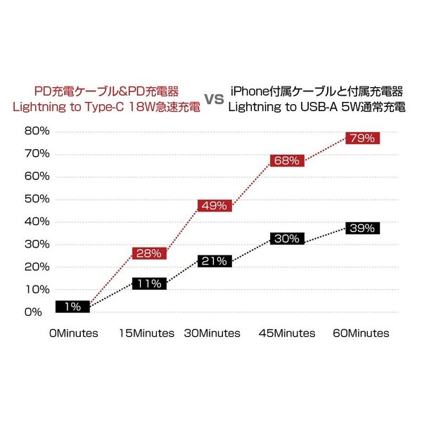 USB-C ライトニングケーブル PD MFi認証 Apple Type-C iPhone ナイロン かわいい 短い PowerDelivery アイフォン 急速充電|shops-of-the-town|07