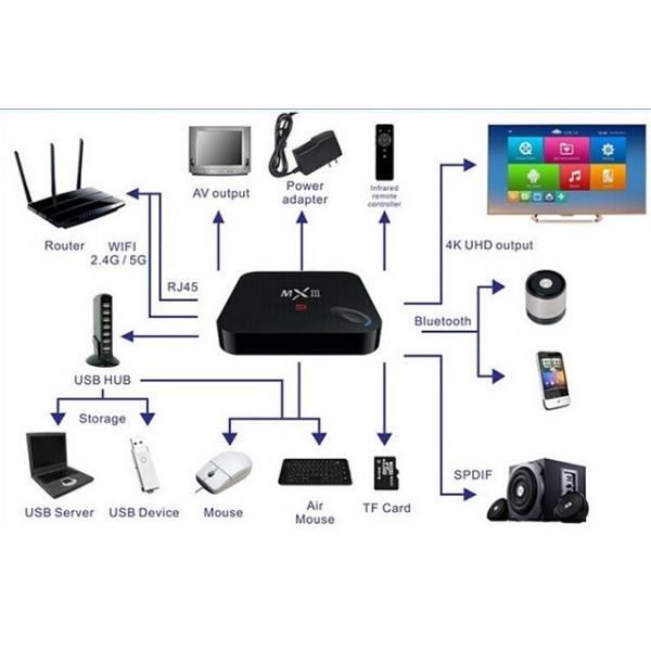 【在庫あり】MXIII TV BOX、クアッドコアAmlogic S802搭載、アンドロイドテレビボックス 2G+8G H265 4K 3D 、WiFi対応 HDMI、アプリ多数導入済み|sktnm|05