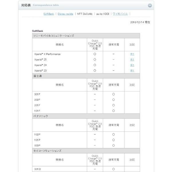 スマートフォン Qualcomm Quick Charge 2.0対応 ACアダプタ|softbank-selection|05