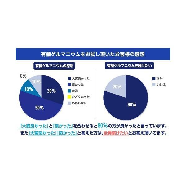 健康食品 飲む有機ゲルマニウム カプセル 250mg×10粒 日本製|soseikan-ya|10