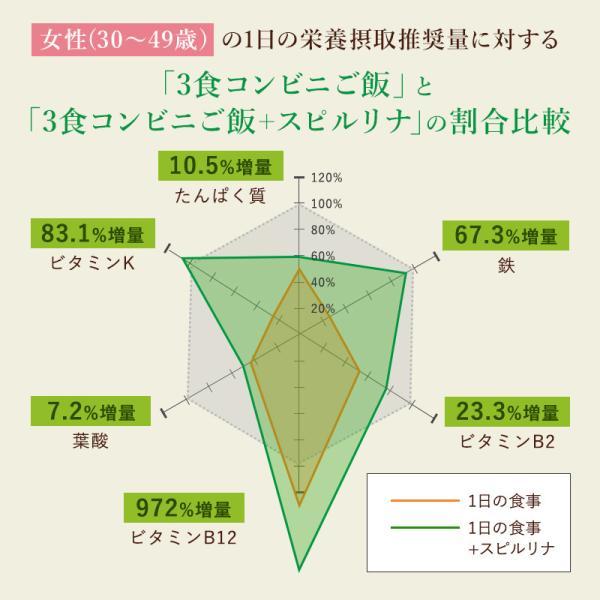 スピルリナ100% 2400粒 サプリメント ポイント消化 BCAA 健康食品|sp100|15