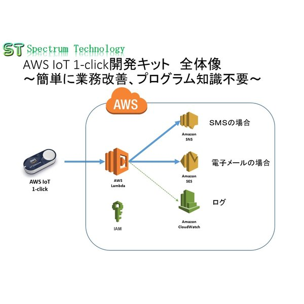 AWS IoT 1-click開発キット:エンタープライズボタン使用|spectrum-tech-y