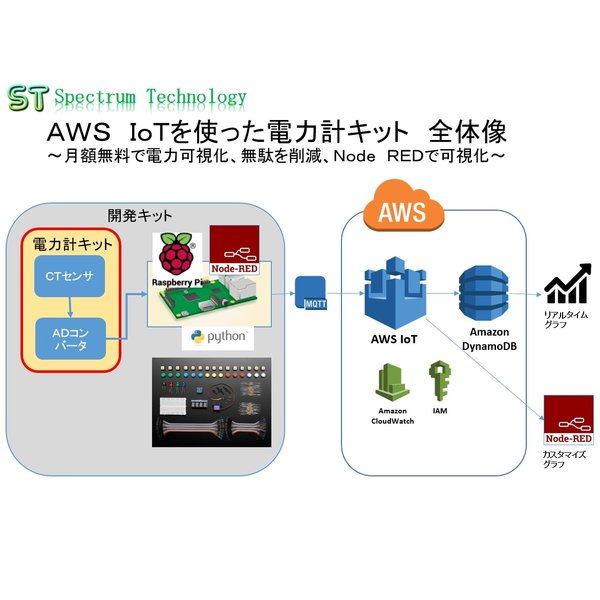 AWS IoTを使った電力計キット+開発キット2プラス:セット品|spectrum-tech-y