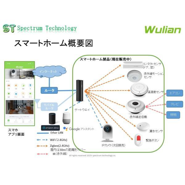 スマートホーム:アドバンスセット(7点)|spectrum-tech-y|02