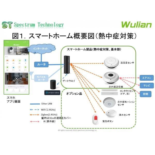 スマートホーム製品を使用した熱中症対策商品(3点)|spectrum-tech-y|02