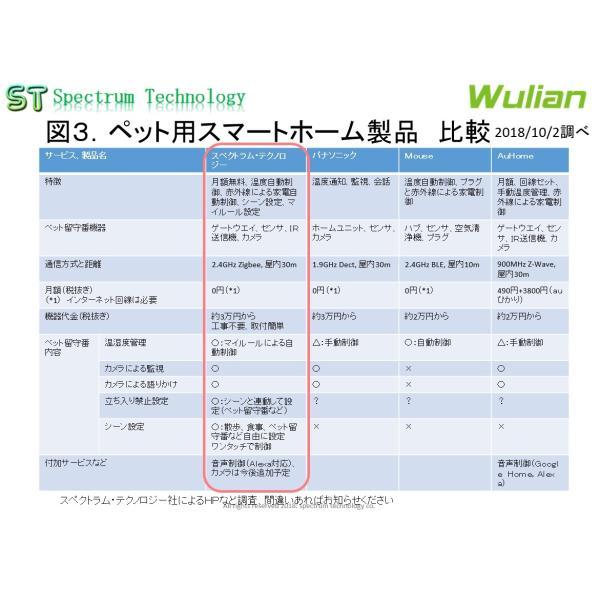 ペット用スマートホーム製品:寒さ・熱中症防止、事故防止 (5点)|spectrum-tech-y|03