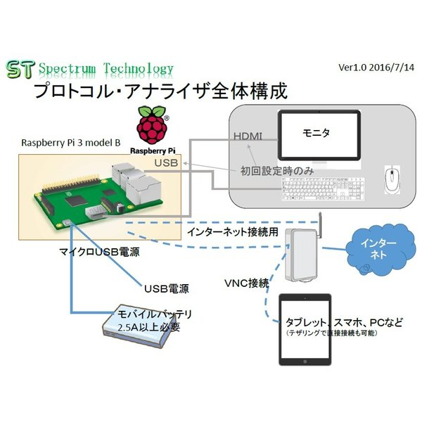 WiFiプロトコル・アナライザ基本部|spectrum-tech-y|03