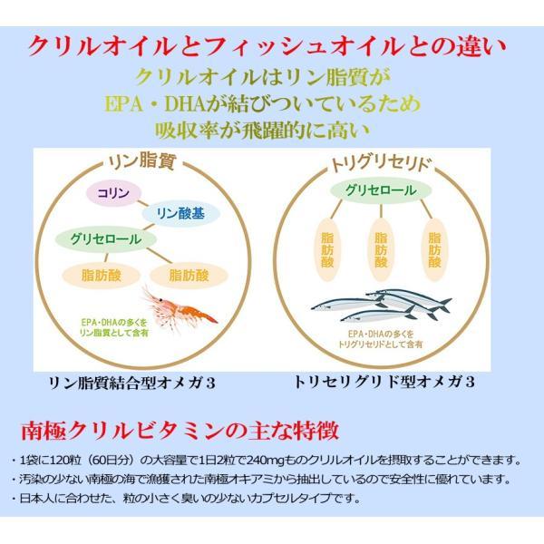 3袋セット クリルオイル EPA DHA アスタキサンチン +10種のビタミン 南極クリルビタミン 南極オキアミ 120粒|spl|02