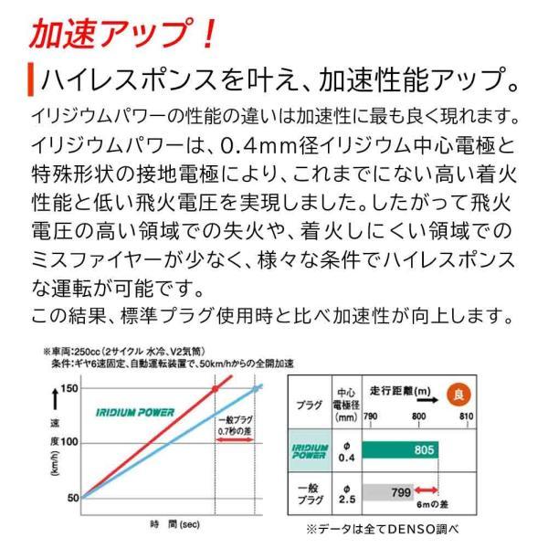 デンソー イリジウムパワープラグ ホンダ ステップワゴンスパーダ 型式RK5/RK6用 IK20G(V91105352) 4本セット|star-parts|05