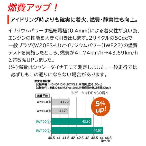 デンソー イリジウムパワープラグ スズキ MRワゴン 型式MF21S用 IXU22(V91105308) 3本セット|star-parts|07