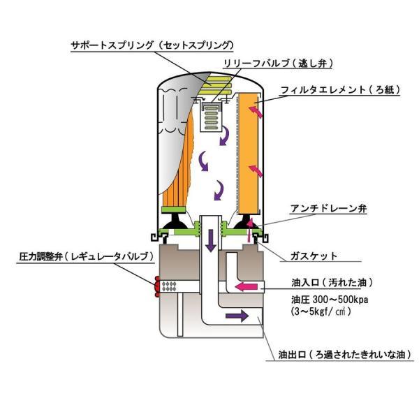 オイルフィルタ トヨタ ハイエース 型式TRH200V用 SO-1511 Star-Partsオリジナル オイルエレメント star-parts 06