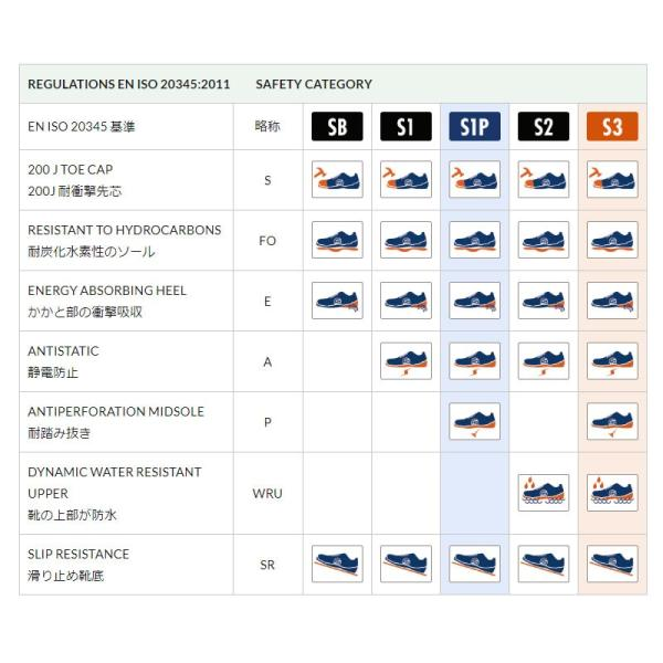 スパルコ 安全靴 LEGEND S3-ESD セーフティーシューズ Sparco|star5|06