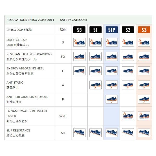スパルコ 安全靴 URBAN EVO S1P セーフティーシューズ Sparco star5 08