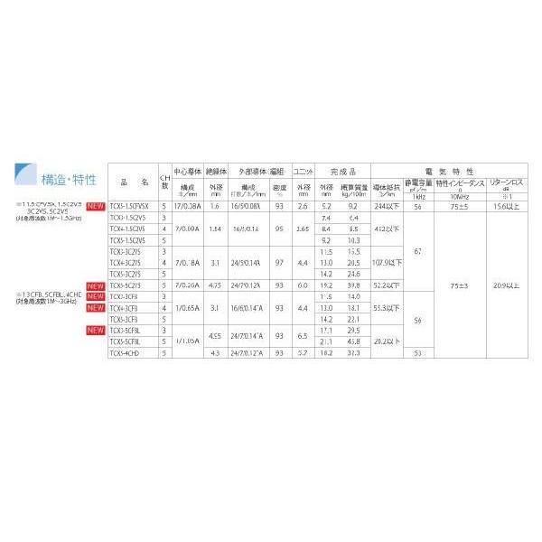 同軸マルチケーブル 5BNCケーブル20m 黒色 TCX5-3C2VS 立井電線【受注生産品】