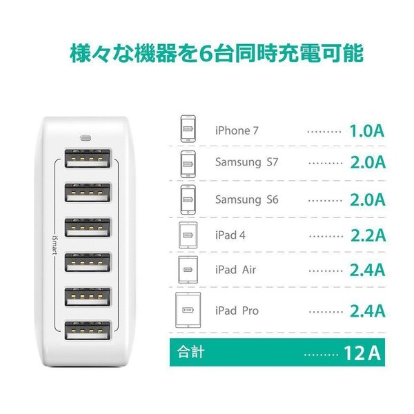RAVPower USB充電器 (60W 6ポート) USB コンセント 急速 iPhone / iPad / Android 等対応|sunvalley-brands-jp|03