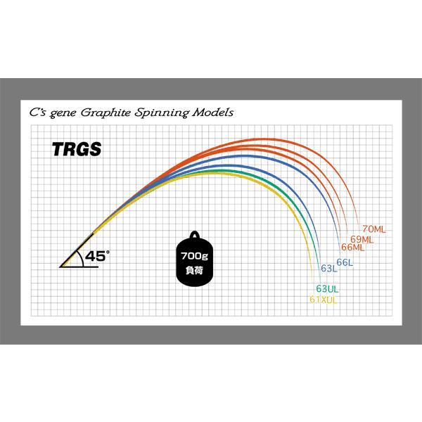 アングラーズリパブリック トランサ TRGS-61XUL 【即納】