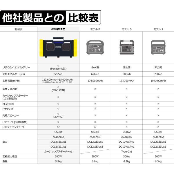 ポータブル電源 MIGHTY 大容量 車中泊 非常用電源 552Wh/153600mAh FMラジオ Bluetooth IP66 LEDライト 蓄電池 パナソニックリチウム電池|syride|15
