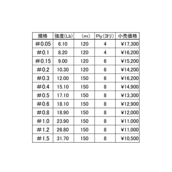 フィッシングファイターズ エアブレイド 0.5号 150m PEライン