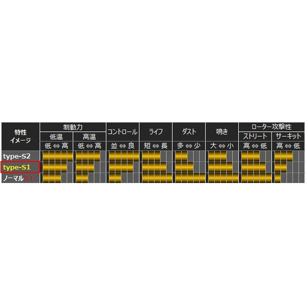 スイフトスポーツ [ZC33S/ZC32S] / スイフト[ZC13S/ZC43S/Z#53S/Z#83S] ブレーキ パッド【モンスタースポーツ  ブレーキパッド type-S1 フロント 】|tajimastore|04