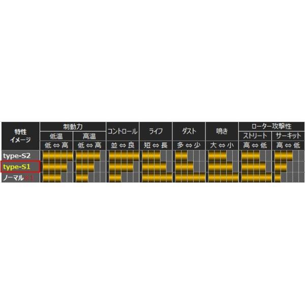 スイフトスポーツ [ZC33S/ZC32S] / スイフト[ZC13S/ZC43S/Z#53S/Z#83S] ブレーキ パッド【モンスタースポーツ  ブレーキパッド type-S1 リヤ 】|tajimastore|04