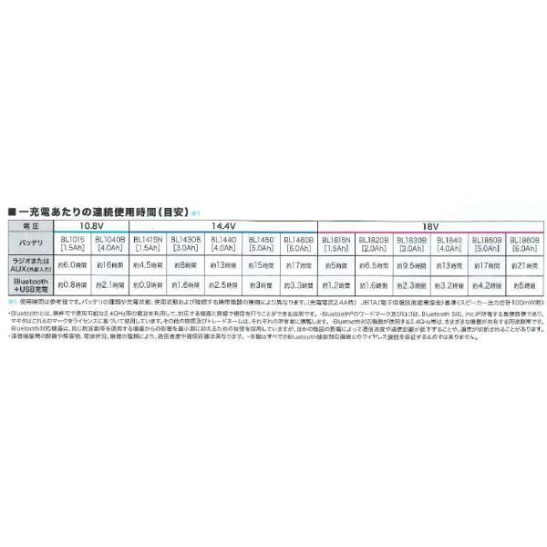 マキタ MR113/B 充電式ラジオ スピーカー ハイブリッド電源 本体のみ マルチアンプ+ウーファー内蔵【製品保証サービス有り】|takahashihonsha|03