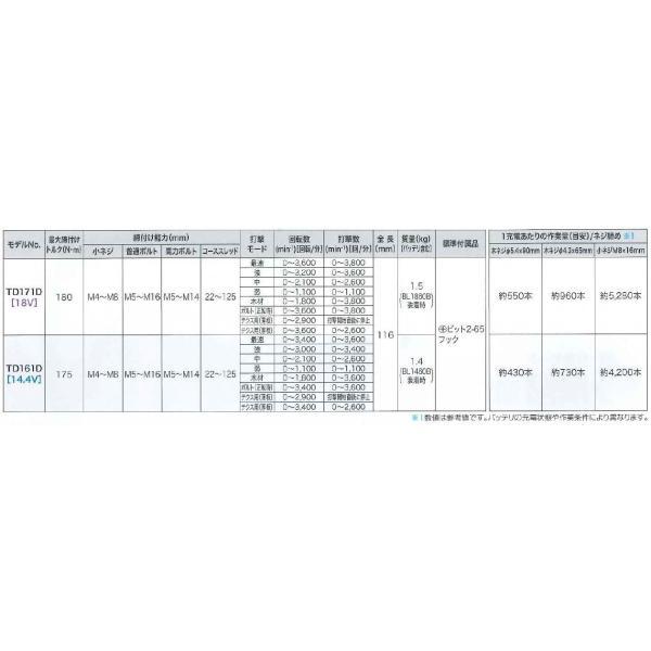 マキタ TD171DGXAP/AG 充電式インパクト 18V 6.0Ah ゼロブレ 楽らく4モード 【製品保証サービス有り】|takahashihonsha|05