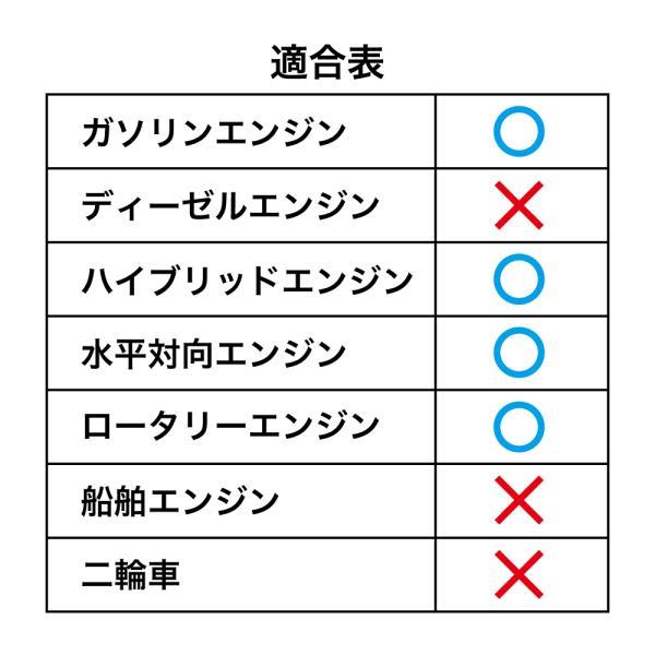 エンジンオイル 4L 5W-20  化学合成油HIVI TAKUMIモーターオイル 送料無料 HIGH QUALITY|takumimotoroil|04