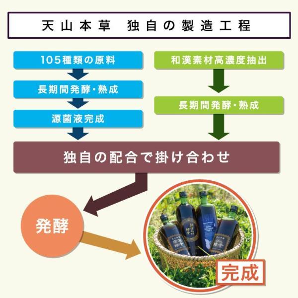 天山本草 スリム酵素 900ml 和漢 プレミアム ダイエット 酵素ドリンク 無添加 発酵飲料 自然 30日分 |tenzanhonso|07