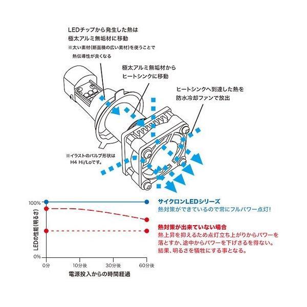 即納 プロテック スーパーカブ110['12〜'17 JA10]専用 LEDヘッドライトバルブキット LB4-SC HS1 Hi/Lo 6000K 65024|terranet|03