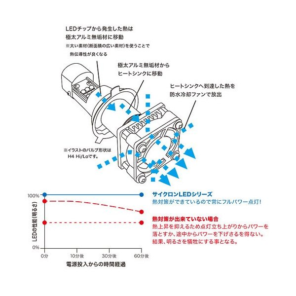プロテック 自動車用 LEDヘッドライトバルブキット LB4-C H4 Hi/Lo 6000K 65051 terranet 03