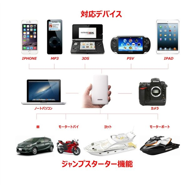 ジャンプスターター 自動車と携帯電話の応急電源 12V車用 5400mAh タブレットPCとLED懐中電灯付き 大容量 改良版 日本語マニュアル付き 一年保証付き|thnlight|09