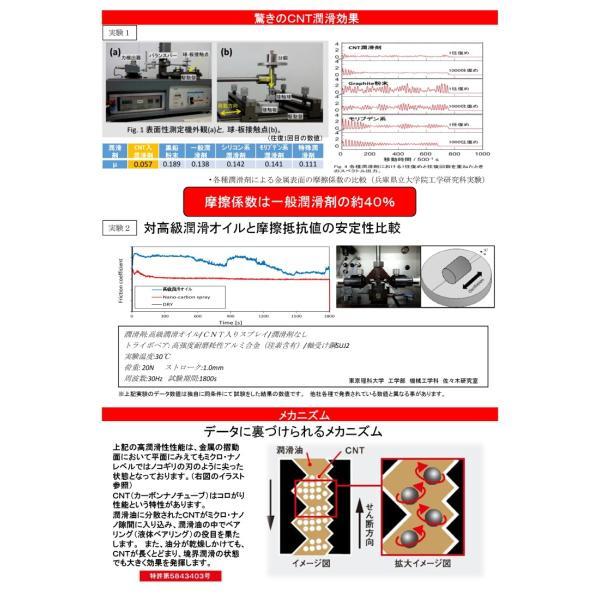 ナノコロオイルスプレー 250ml  先端素材カーボンナノチューブ(CNT)を添加した高性能潤滑スプレー ジェイマックス(株) (株)大成化研