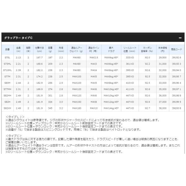 19 グラップラー タイプC S77M