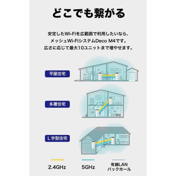 【コスパ絶好】WiFiルーター 無線LANルーター 次世代向けメッシュネットワークシステム 無線ルータ11ac/n Wi-FiシステムTP-Link  Deco M4 2ユニット tplink 11