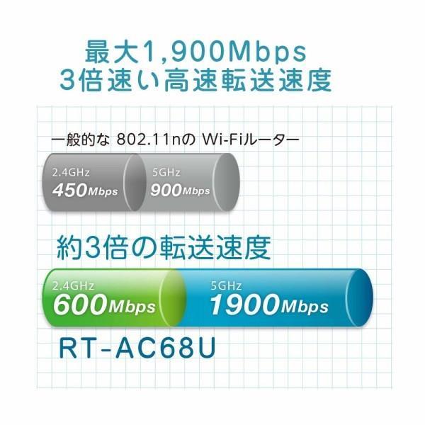 ASUS  WiFi 無線LAN ルーター RT-AC68U 11ac デュアルバンド AC1900 1300+600Mbps 最大18台 4LDK 3階建|trafstore|03