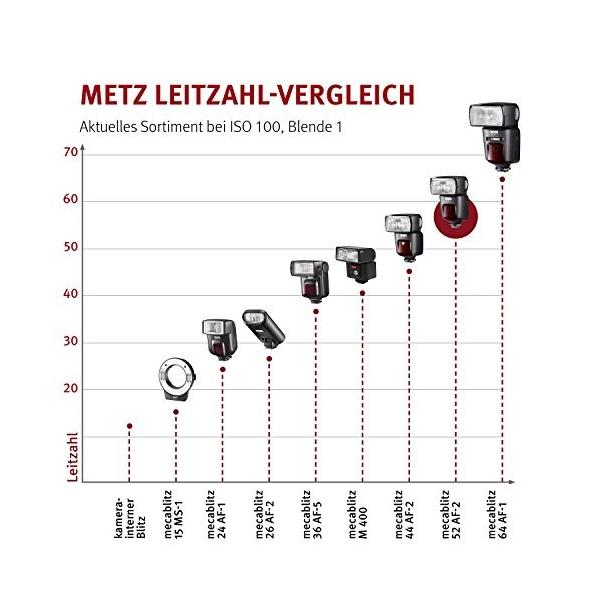 Metz ストロボ MECABLITZ 52AF-1 digital ニコン用 タッチスクリーン式操作 052023