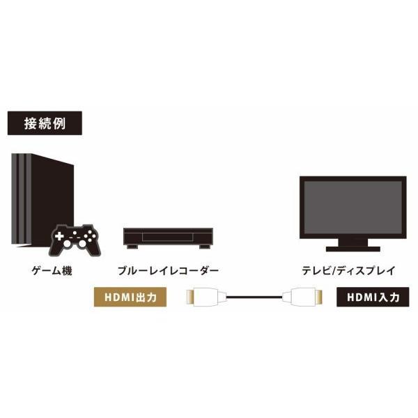 グリーンハウス HDMI ケーブル ハイスピード Premium イーサネット 4K 2K HDR オーディオリターン対応 ブラック 1.5m